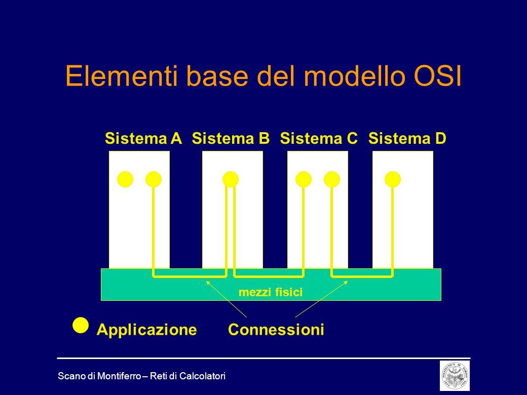 Elementi base del modello OSI