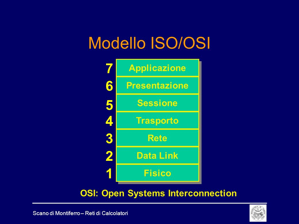 OSI: Open Systems Interconnection