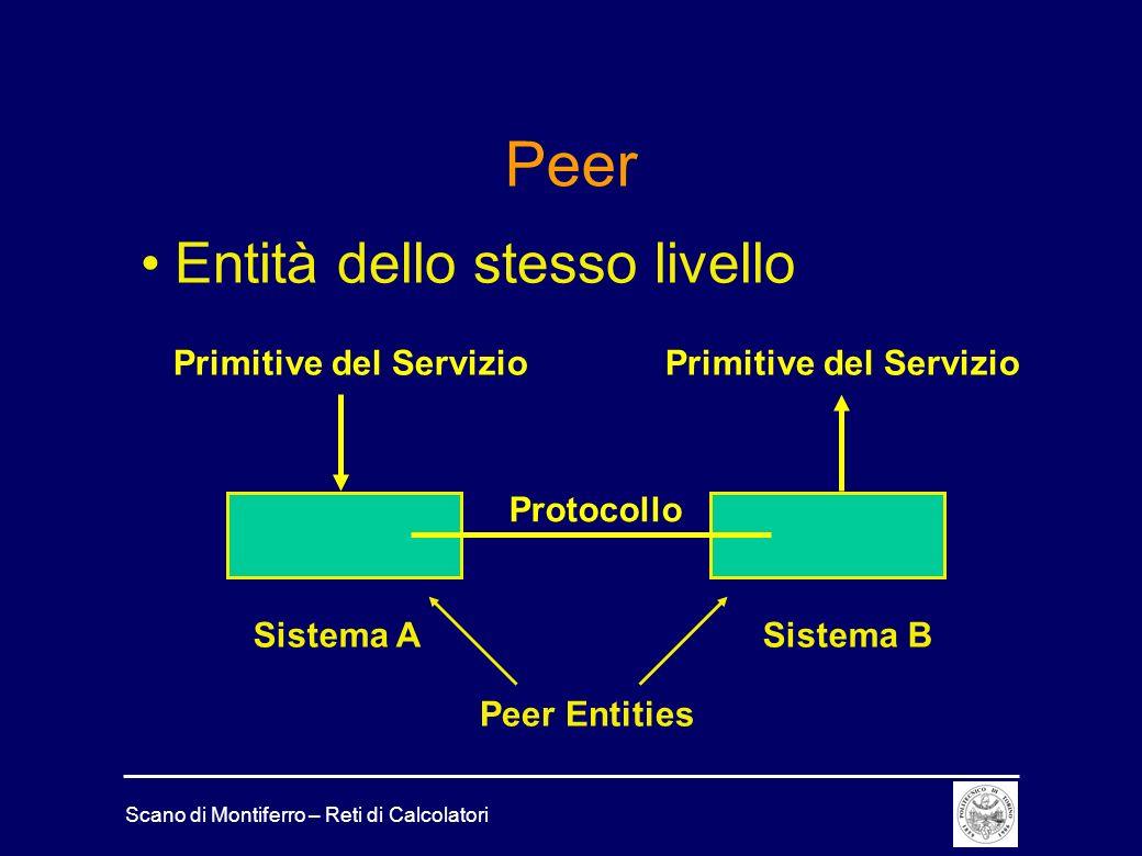 Peer Entità dello stesso livello Primitive del Servizio