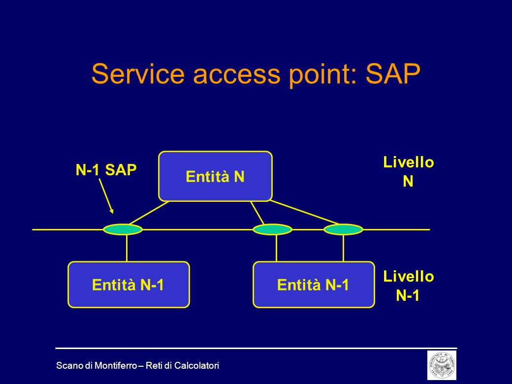 Service access point: SAP
