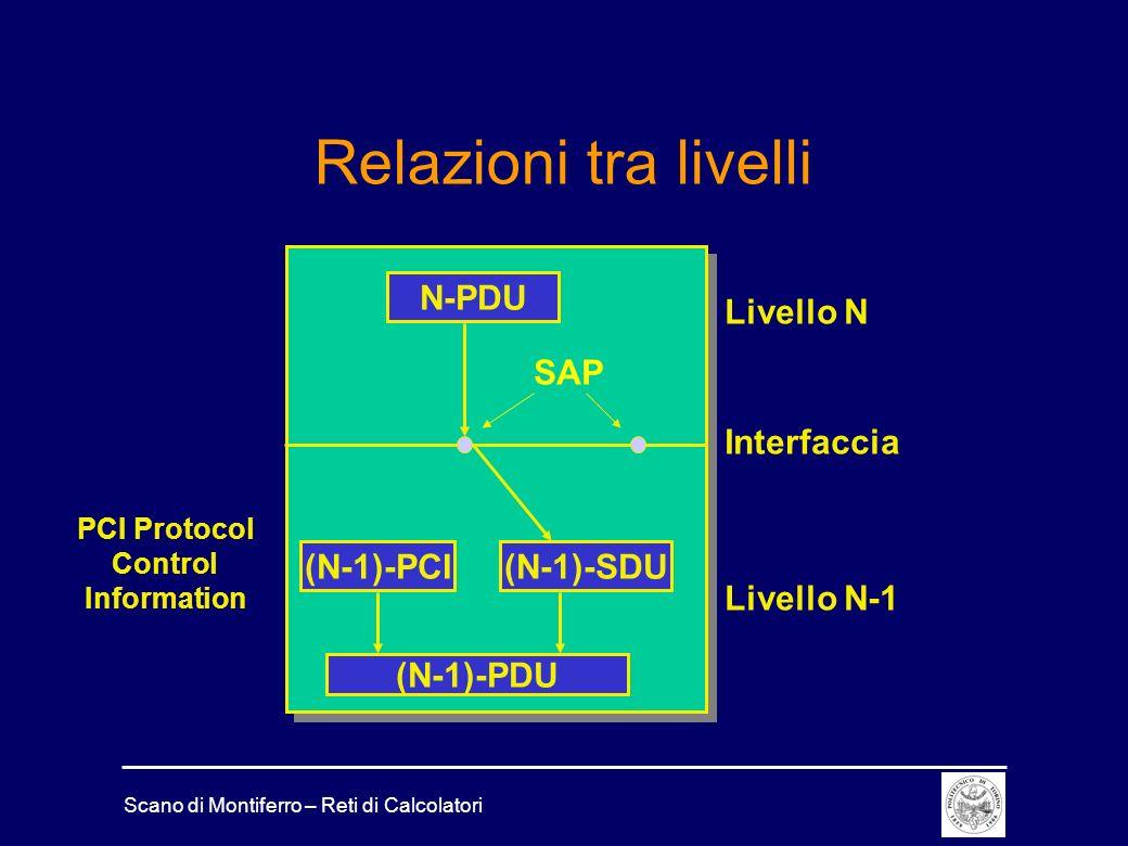 PCI Protocol Control Information