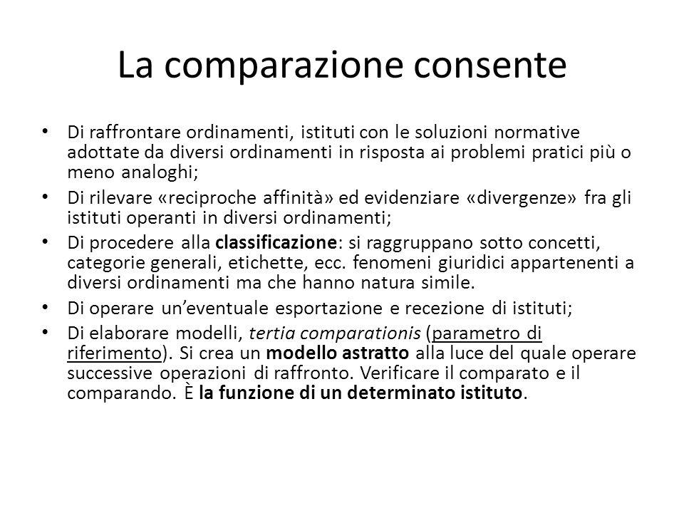 La comparazione consente