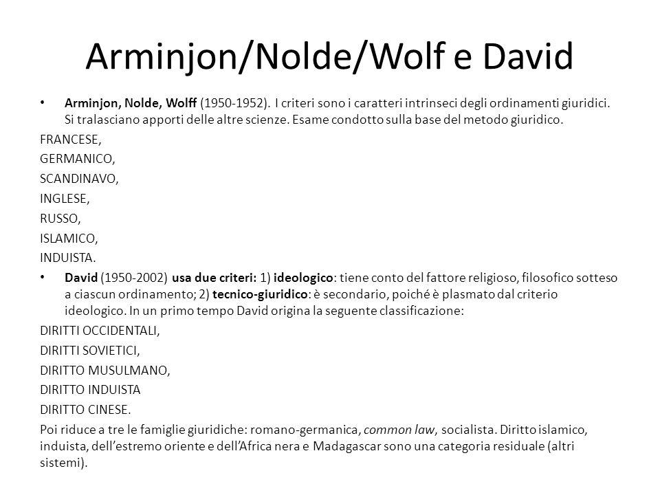 Arminjon/Nolde/Wolf e David