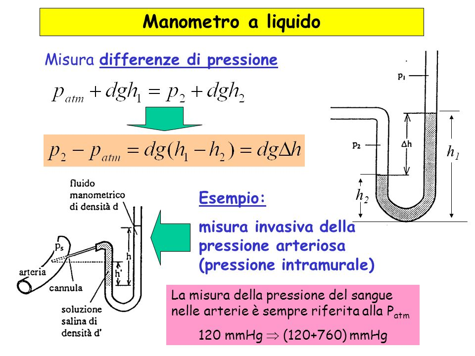 Manometro a liquido Misura differenze di pressione h1 h2 Esempio: