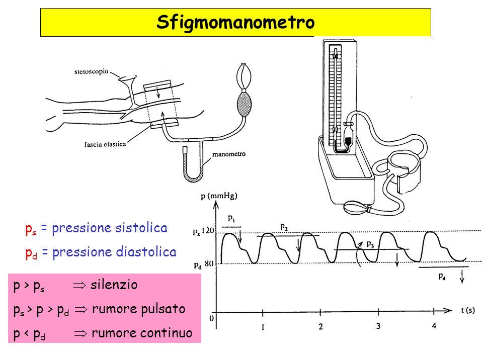 Sfigmomanometro ps = pressione sistolica pd = pressione diastolica