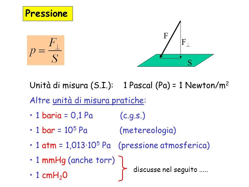 Pressione F F S Unità di misura (S.I.): 1 Pascal (Pa) = 1 Newton/m2