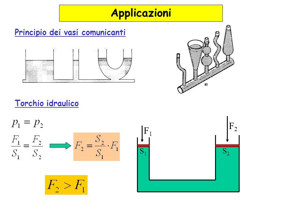 Applicazioni F2 F1 Principio dei vasi comunicanti Torchio idraulico S1