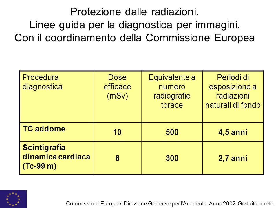 Protezione dalle radiazioni