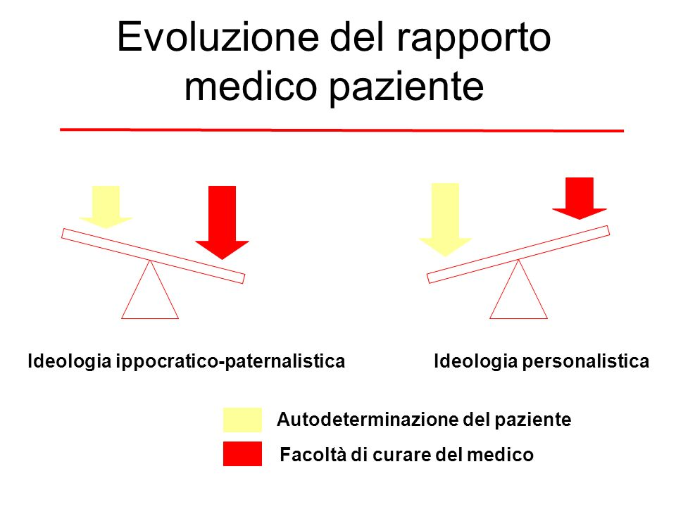 Evoluzione del rapporto medico paziente