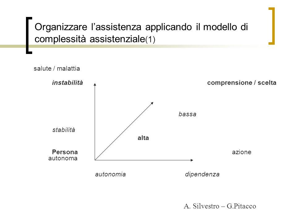 Organizzare l'assistenza applicando il modello di complessità assistenziale(1)