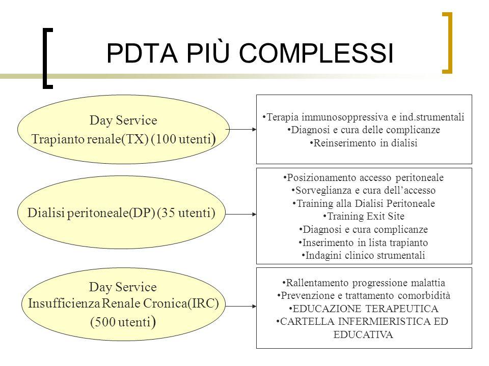 PDTA PIÙ COMPLESSI Day Service Trapianto renale(TX) (100 utenti)