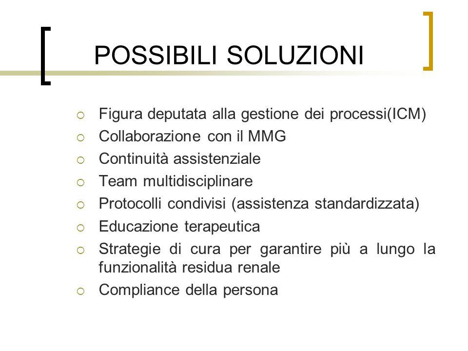 POSSIBILI SOLUZIONI Figura deputata alla gestione dei processi(ICM)
