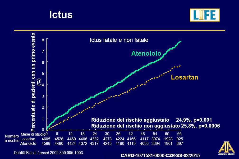 Percentuale di pazienti con un primo evento (%)