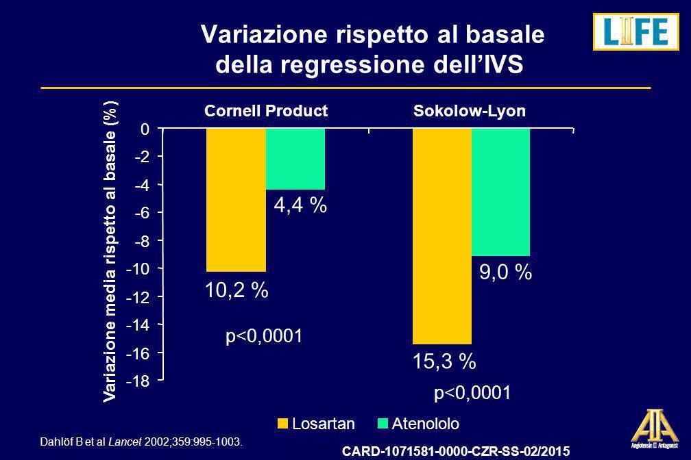 Variazione rispetto al basale della regressione dell'IVS