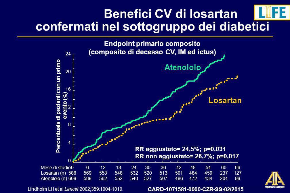 Benefici CV di losartan confermati nel sottogruppo dei diabetici