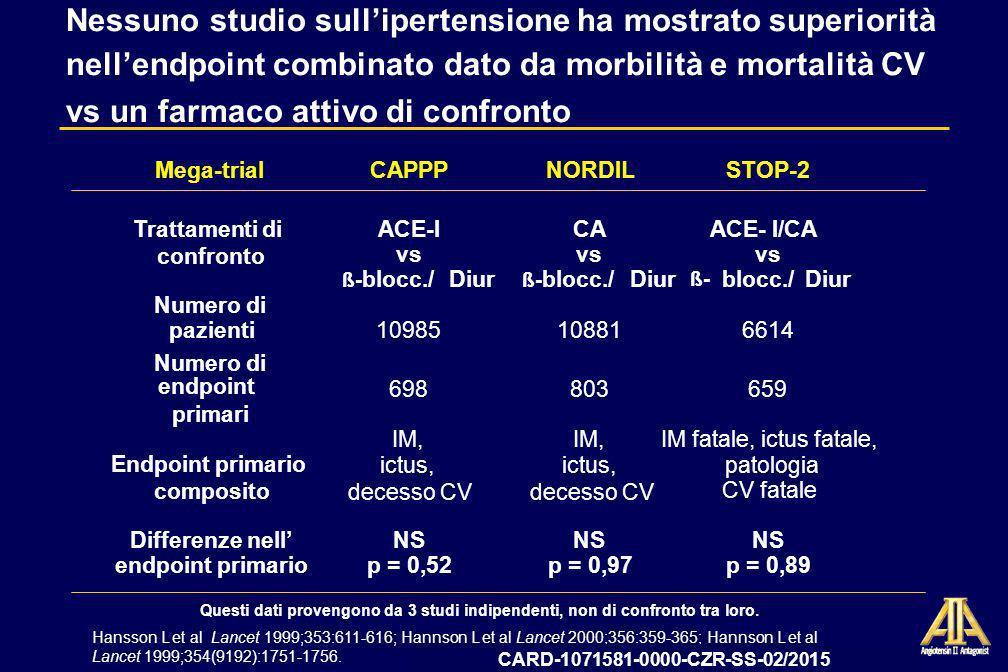Nessuno studio sull'ipertensione ha mostrato superiorità nell'endpoint combinato dato da morbilità e mortalità CV vs un farmaco attivo di confronto
