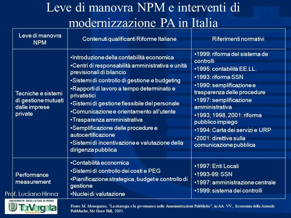 Leve di manovra NPM e interventi di modernizzazione PA in Italia