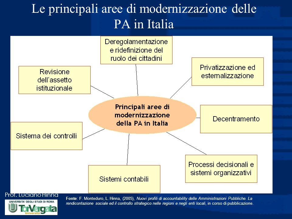 Le principali aree di modernizzazione delle PA in Italia
