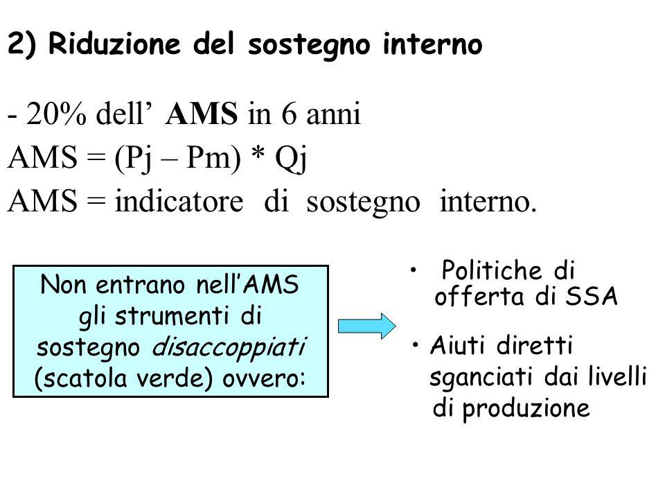 2) Riduzione del sostegno interno