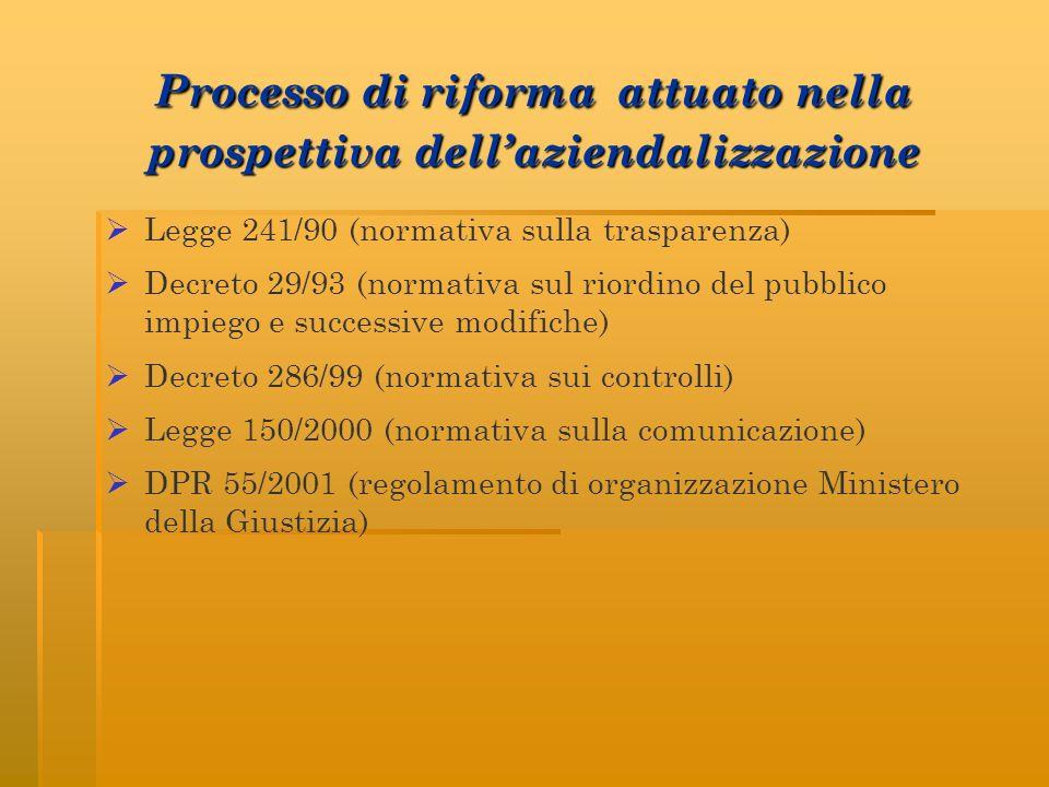 Processo di riforma attuato nella prospettiva dell'aziendalizzazione