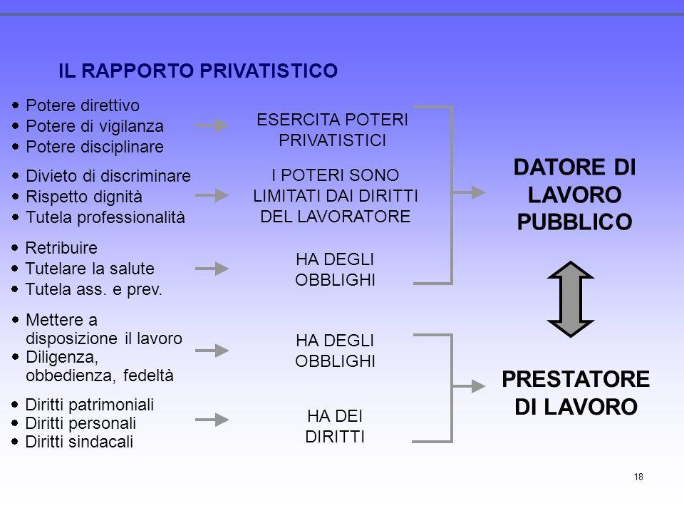 DATORE DI LAVORO PUBBLICO