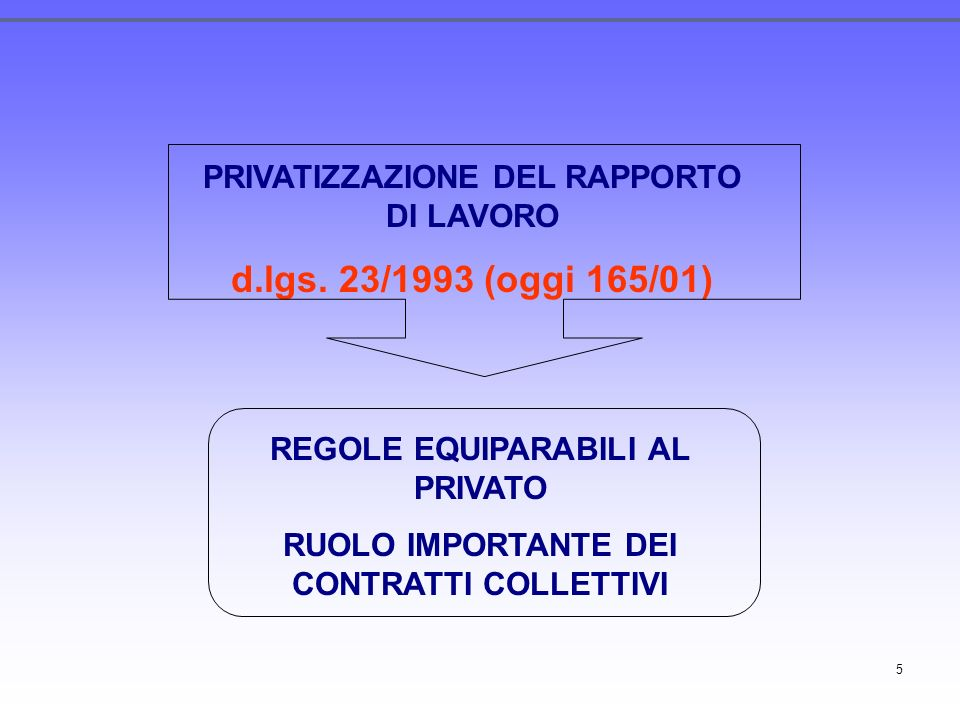 d.lgs. 23/1993 (oggi 165/01) PRIVATIZZAZIONE DEL RAPPORTO DI LAVORO