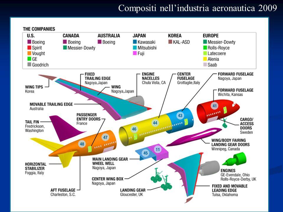 Compositi nell'industria aeronautica 2009