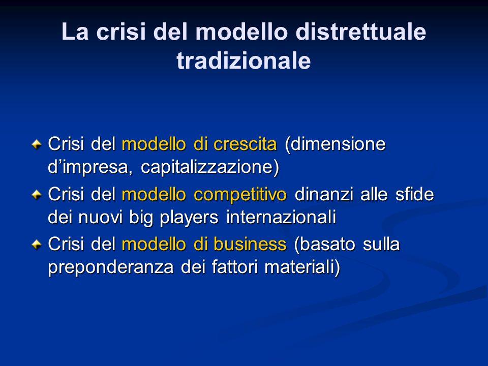 La crisi del modello distrettuale tradizionale