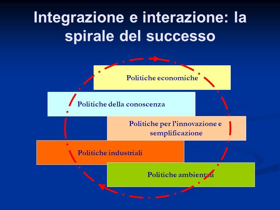 Integrazione e interazione: la spirale del successo
