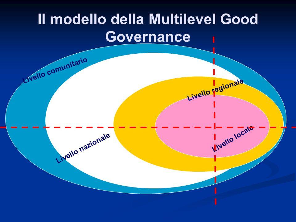 Il modello della Multilevel Good Governance