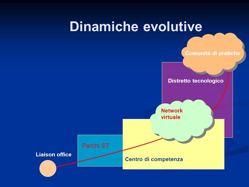 Dinamiche evolutive Parchi ST Comunità di pratiche