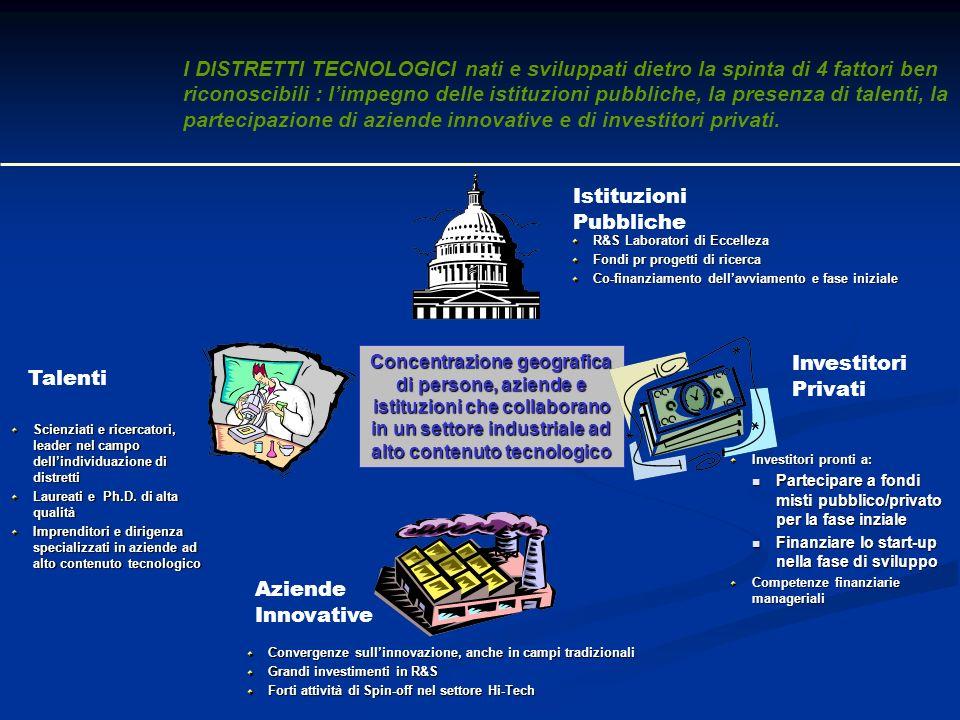 I DISTRETTI TECNOLOGICI nati e sviluppati dietro la spinta di 4 fattori ben riconoscibili : l'impegno delle istituzioni pubbliche, la presenza di talenti, la partecipazione di aziende innovative e di investitori privati.