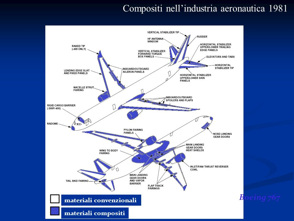 Compositi nell'industria aeronautica 1981
