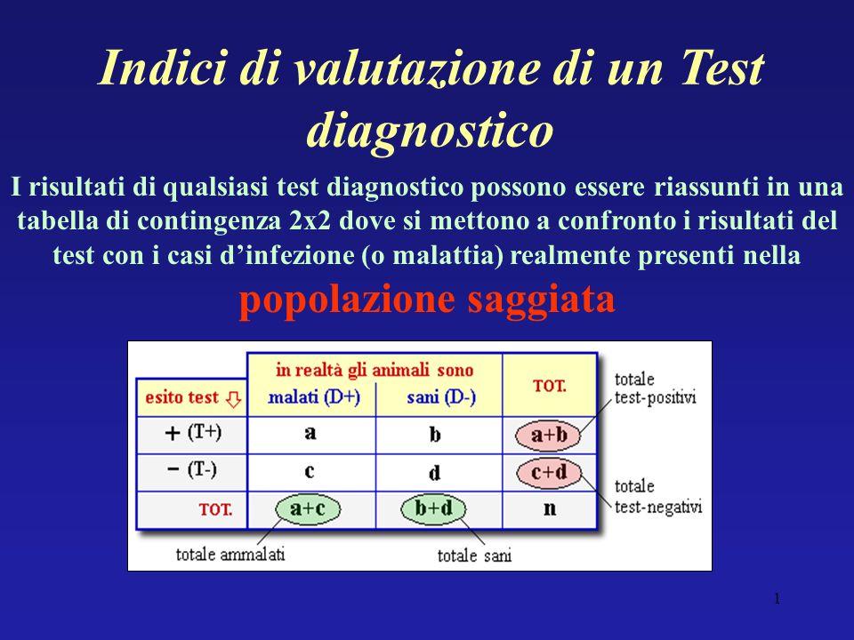 Indici di valutazione di un Test diagnostico