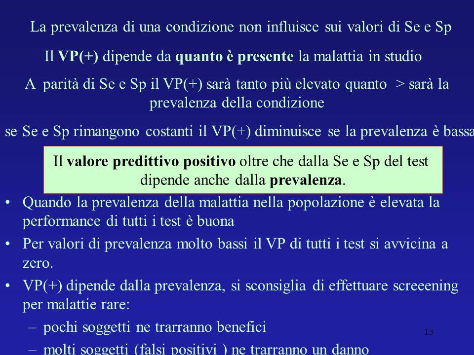 La prevalenza di una condizione non influisce sui valori di Se e Sp