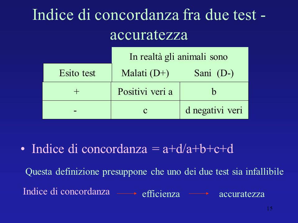 Indice di concordanza fra due test - accuratezza