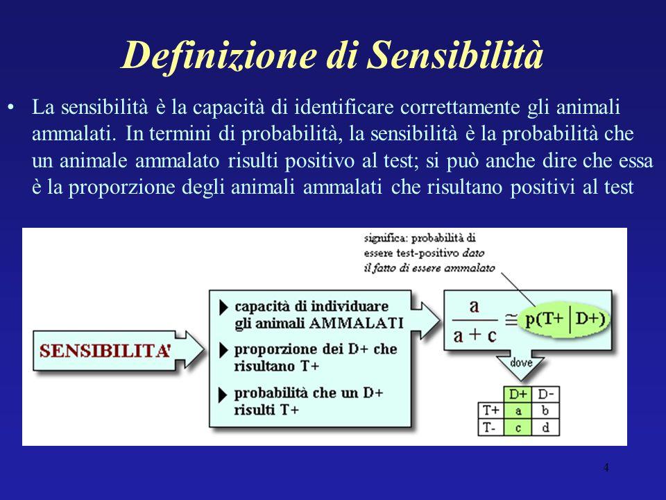 Definizione di Sensibilità