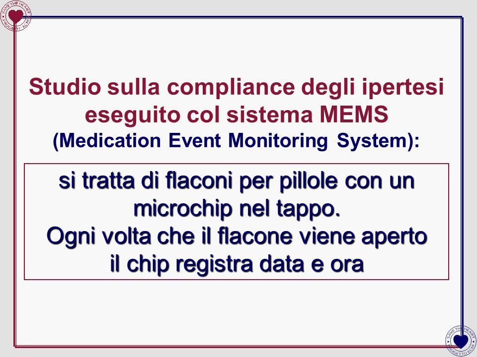 Studio sulla compliance degli ipertesi eseguito col sistema MEMS (Medication Event Monitoring System):