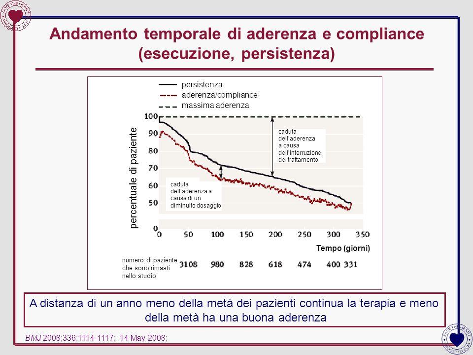 Andamento temporale di aderenza e compliance (esecuzione, persistenza)