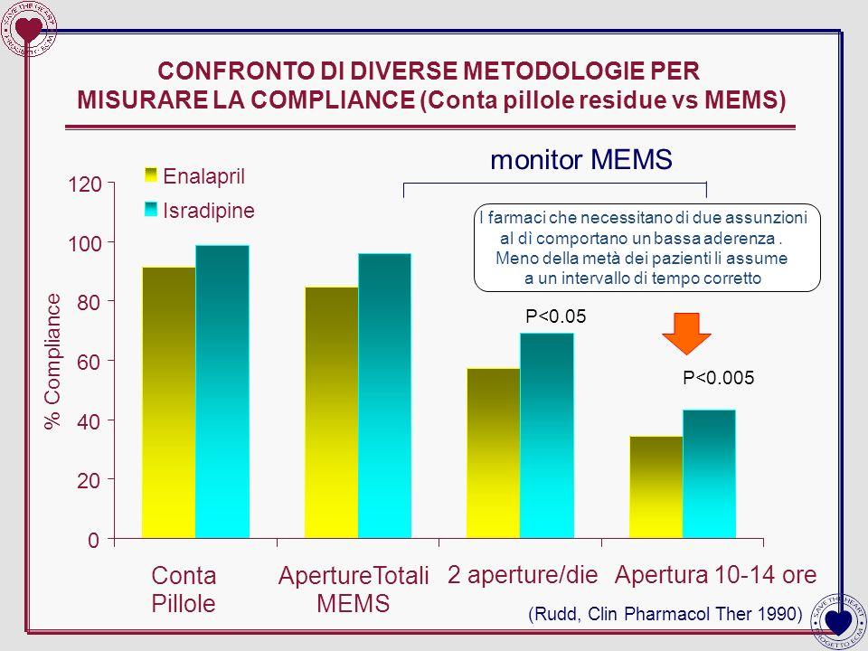CONFRONTO DI DIVERSE METODOLOGIE PER MISURARE LA COMPLIANCE (Conta pillole residue vs MEMS)