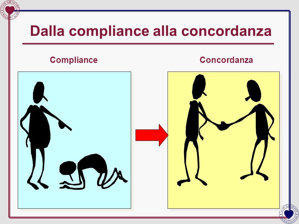 Dalla compliance alla concordanza