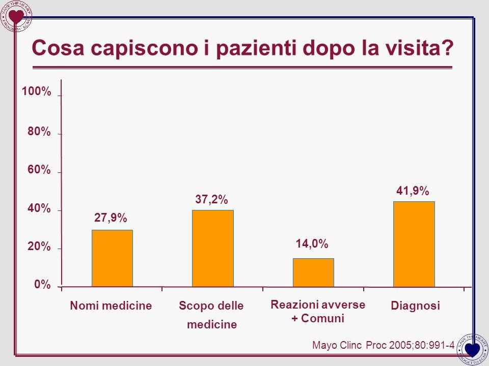Cosa capiscono i pazienti dopo la visita