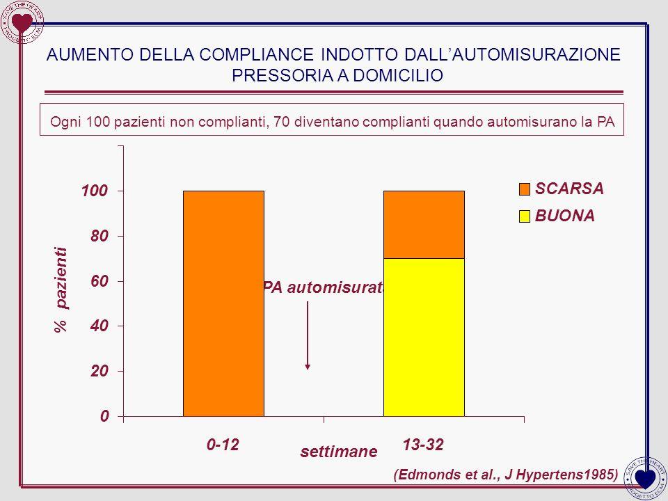 AUMENTO DELLA COMPLIANCE INDOTTO DALL'AUTOMISURAZIONE PRESSORIA A DOMICILIO