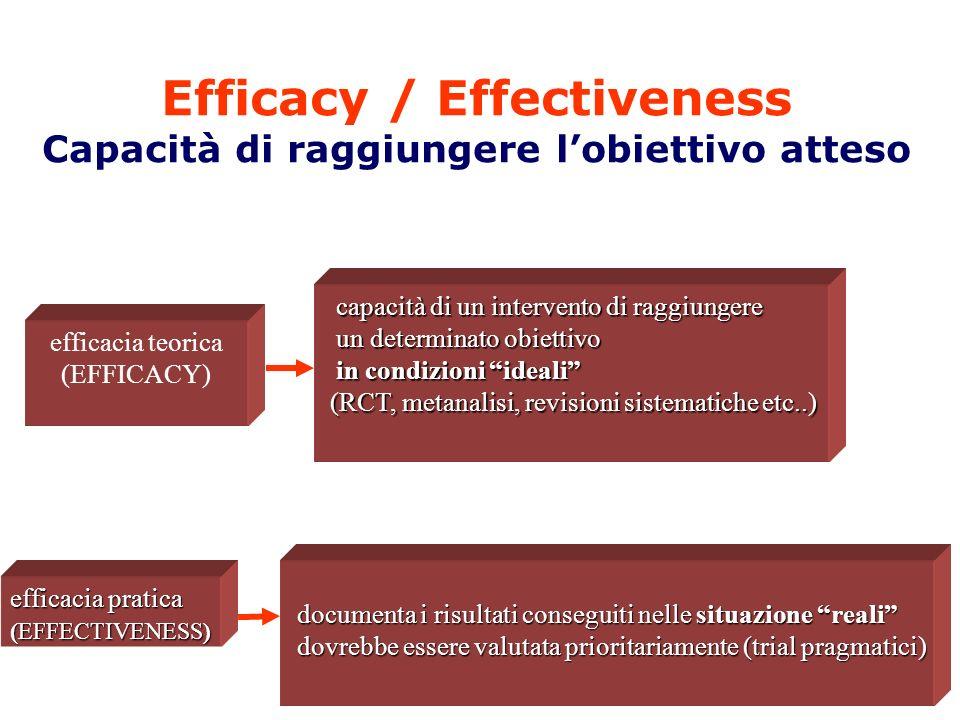 Efficacy / Effectiveness Capacità di raggiungere l'obiettivo atteso