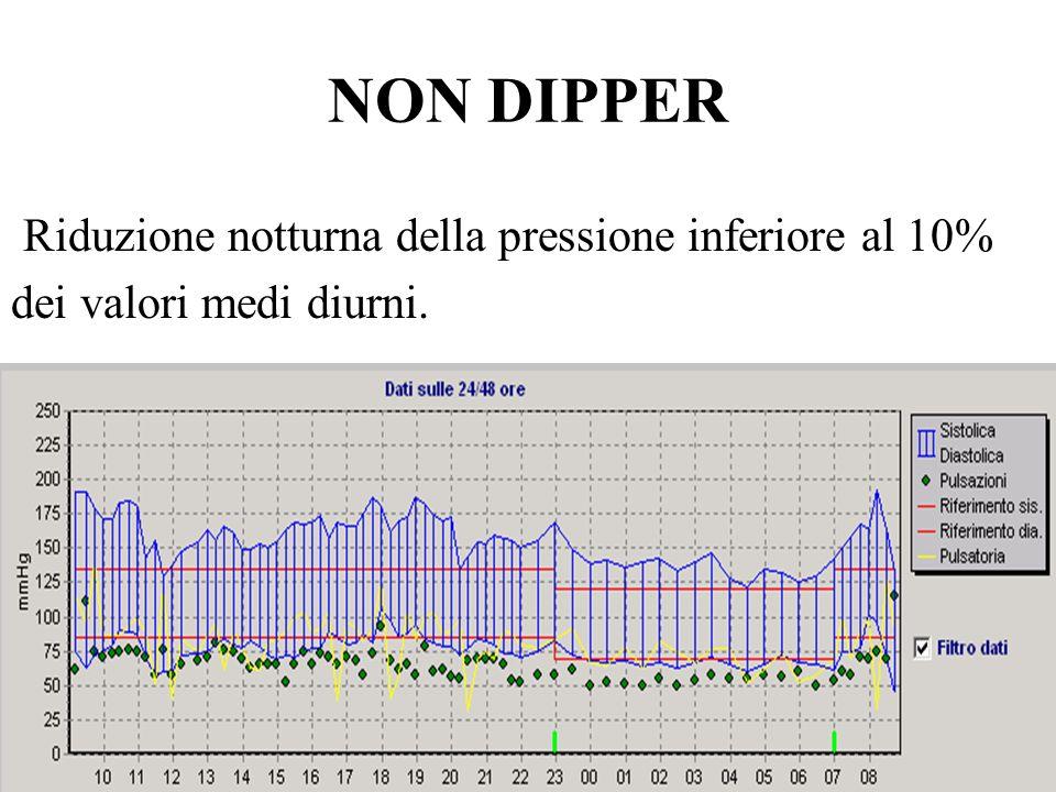 NON DIPPER Riduzione notturna della pressione inferiore al 10% dei valori medi diurni.
