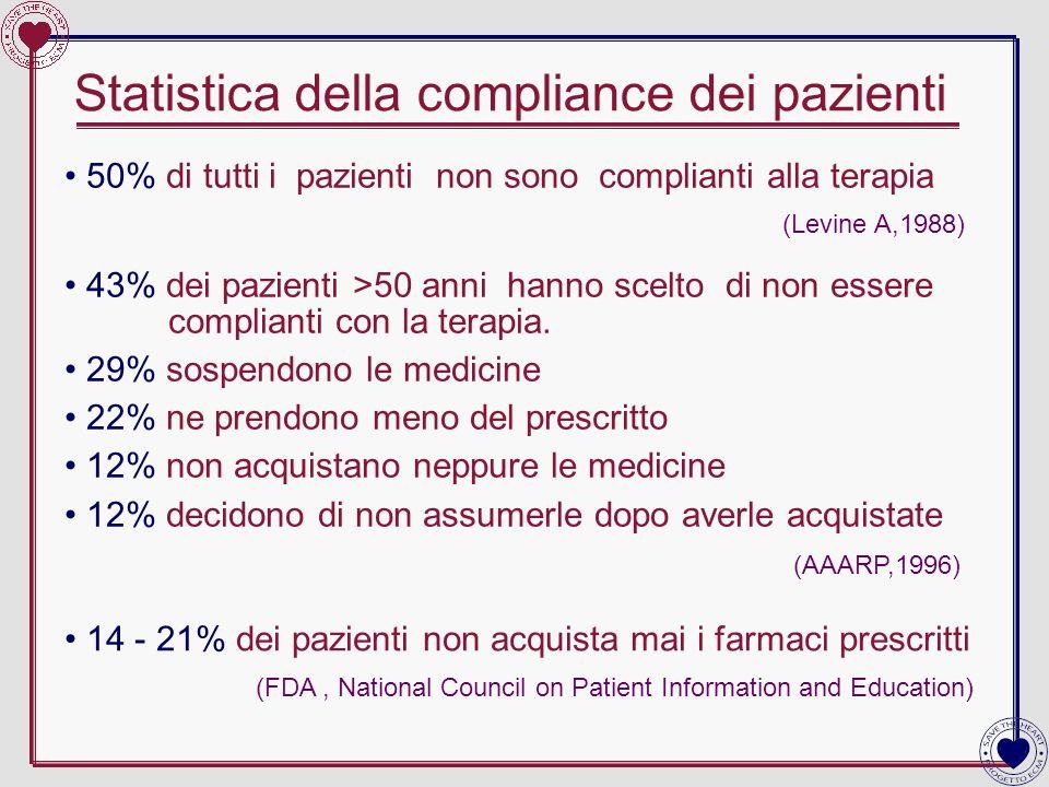 Statistica della compliance dei pazienti