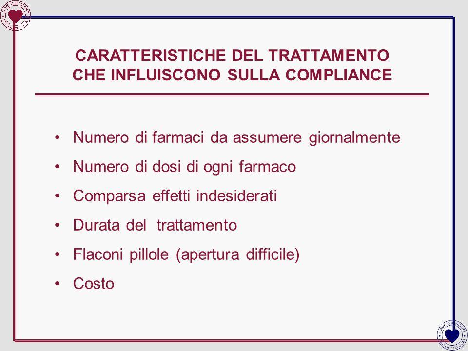 CARATTERISTICHE DEL TRATTAMENTO CHE INFLUISCONO SULLA COMPLIANCE