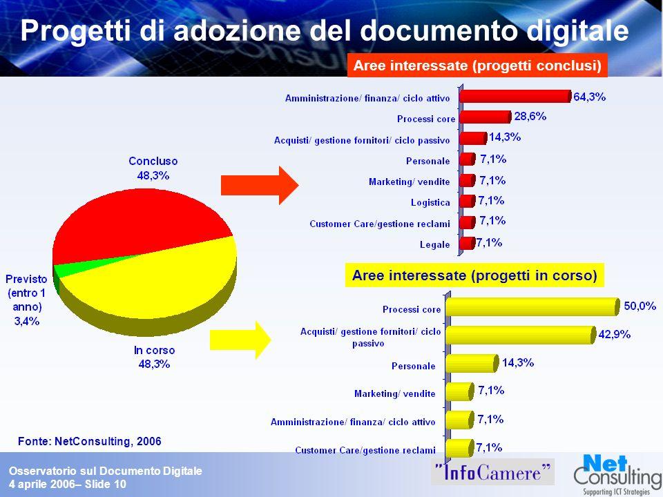 PA: Progetti di adozione del documento digitale