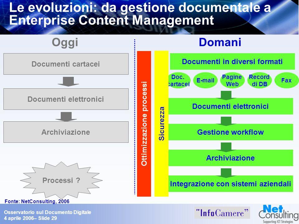 Importanza del documento digitale nelle aziende e nella PA