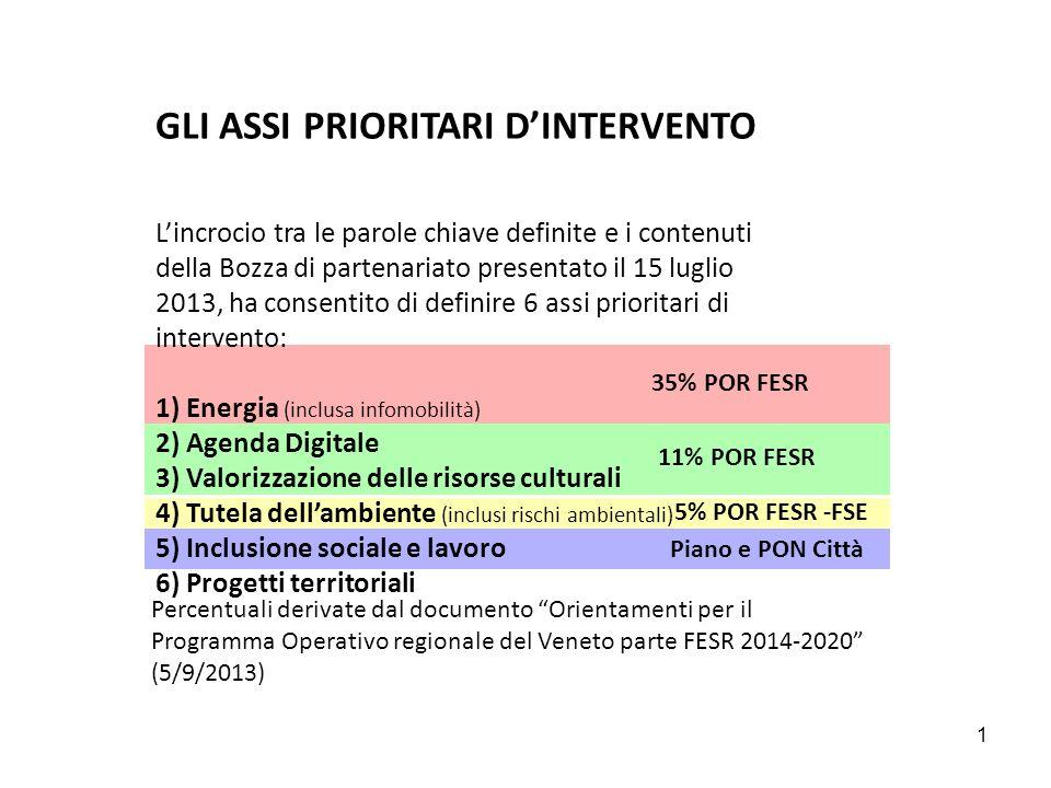 GLI ASSI PRIORITARI D'INTERVENTO